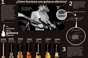 Infografía: ¿Cómo funciona una guitarra eléctrica?