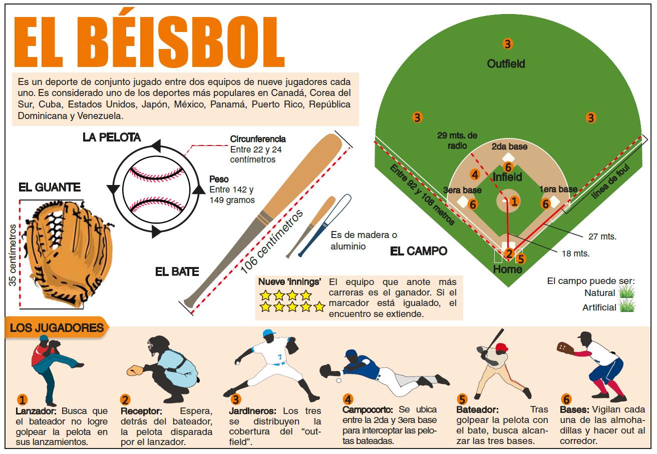 infografia-beisbol