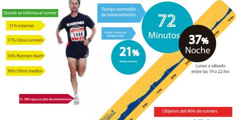 infografia-runner