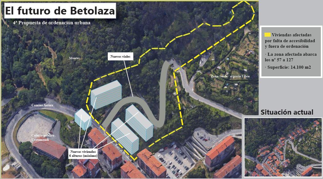 Infografía: El futuro de Betolaza