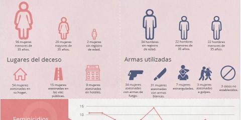 Infografía: Cifras del feminicidio en la República Dominicana