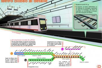 Infografía: Metro Bilbao