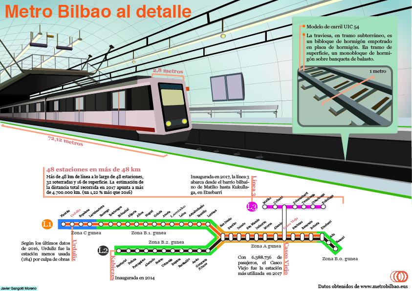 Infografía: Metro de Bilbao