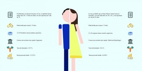 Infografia: El bilbaino promedio