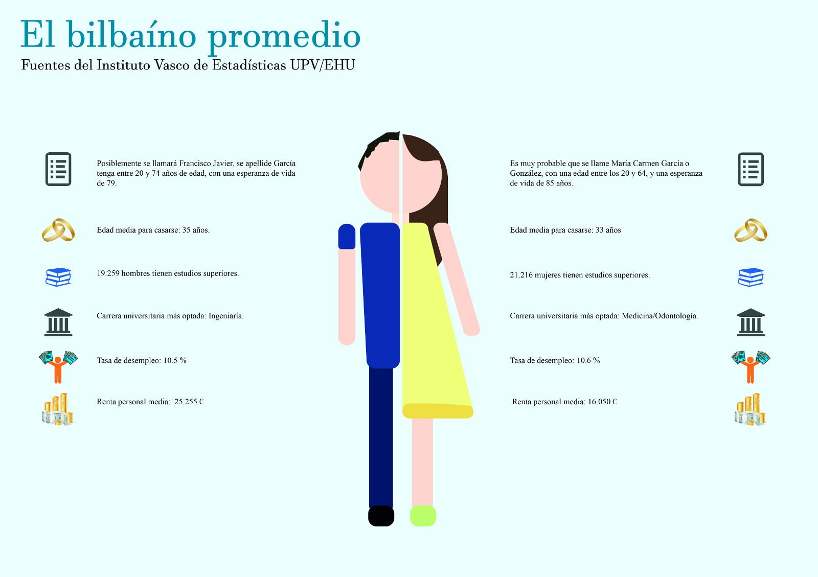 Infografía: el bilbaíno promedio