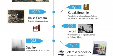 infografia: Cámaras