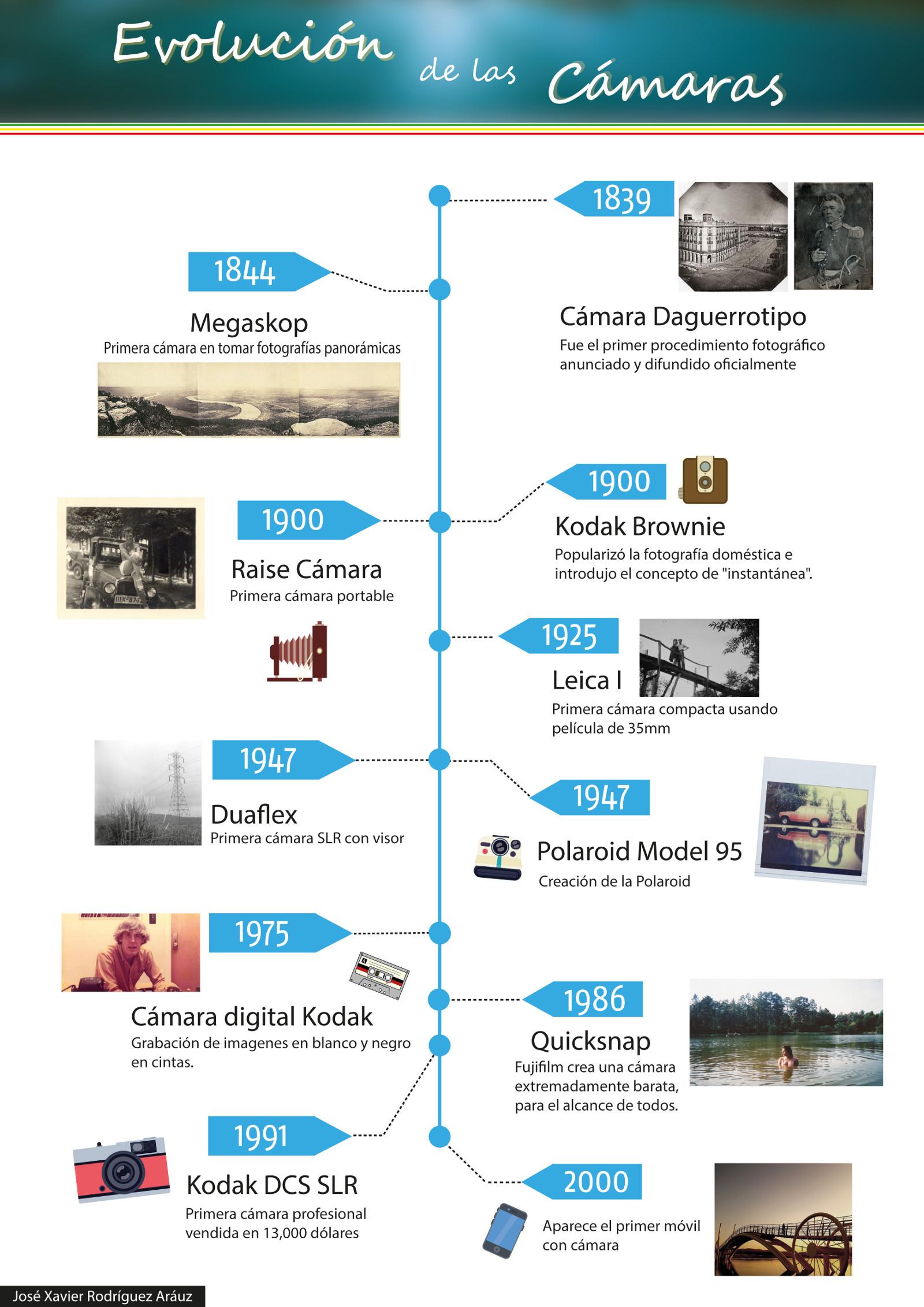 Infografía: Evolución de las cámaras