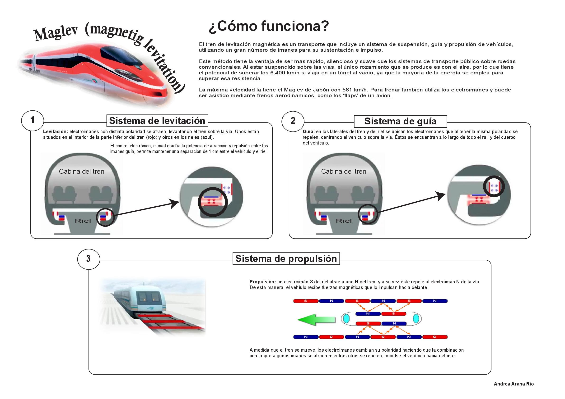 Infografía: Maglev (Magnetic levitation): el sistema del tren de levitación magnética