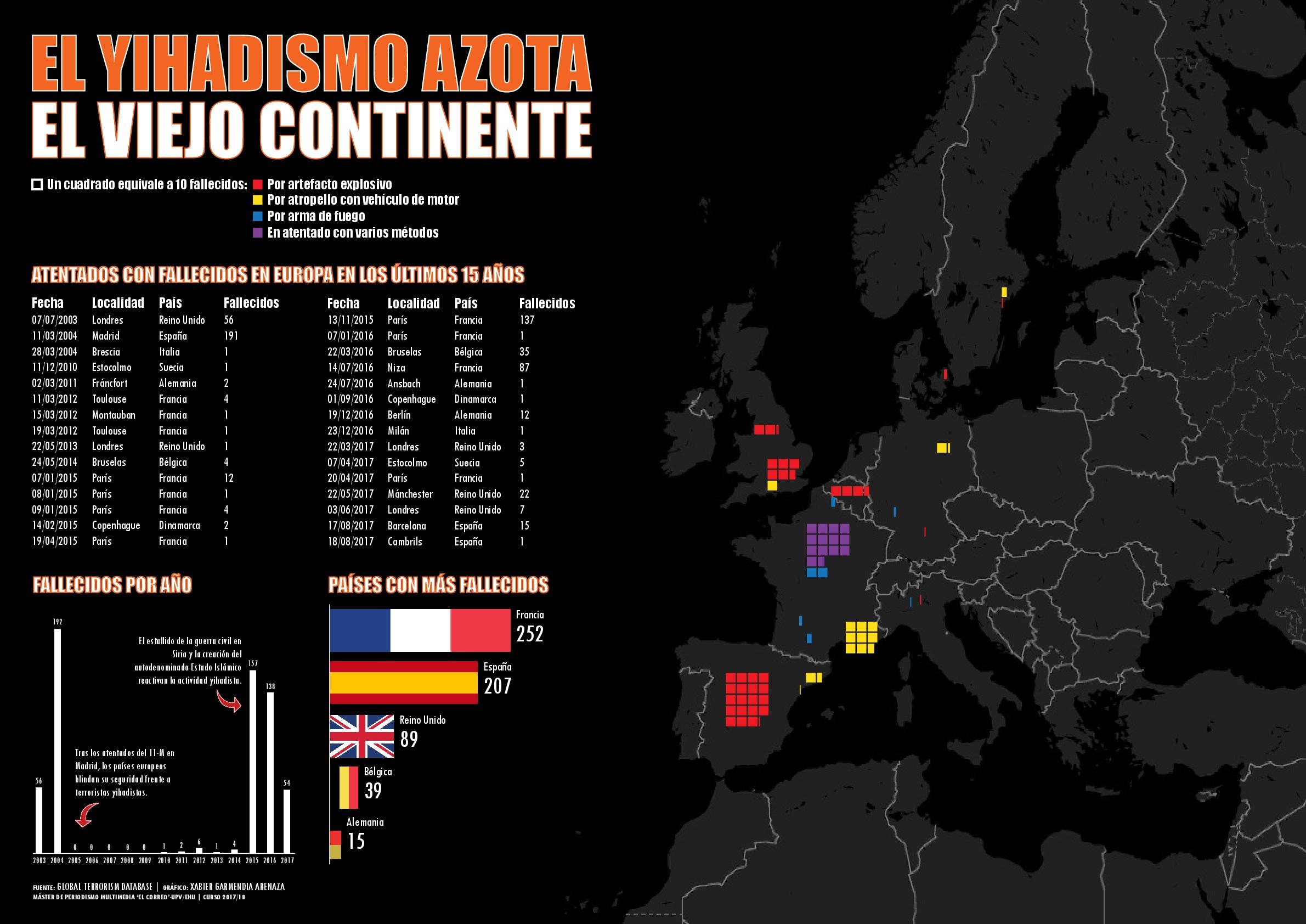 Infografía: El Yihadismo azota el viejo continente