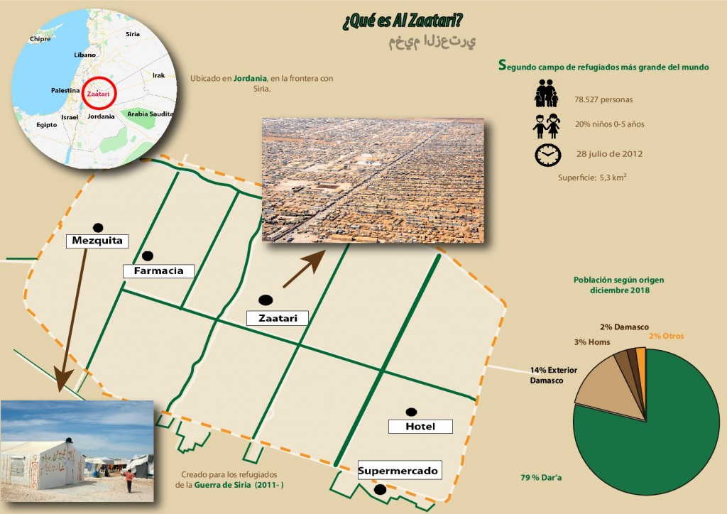 Infografía de Alzaatari