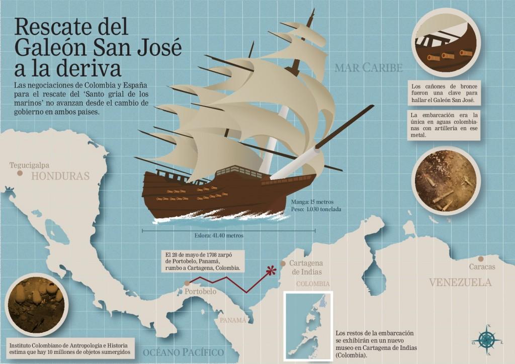 Infografia del Galeón San José