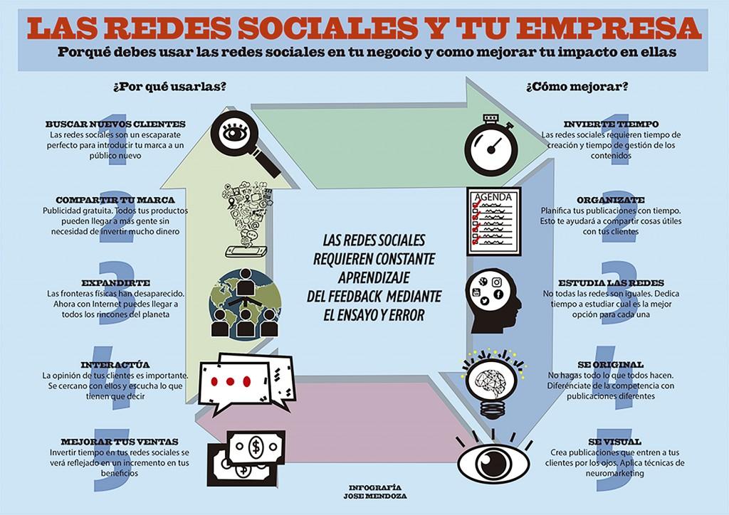 Infografía Redes Sociales en empresa