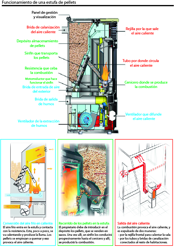 Infografía-estufa-de-pellets