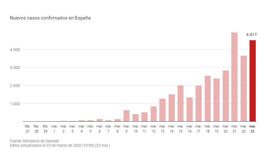 casos-coronavirus-espana-23-marzo-2020