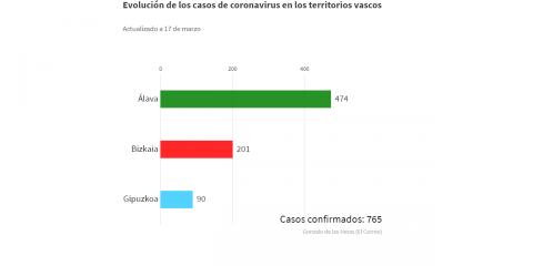 diario-cuarentena-martes-18-marzo-2020