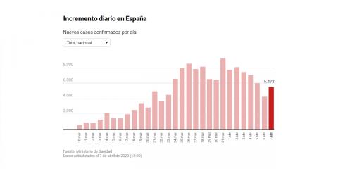 diario-cuarentena-coronavirus-7abril-2020