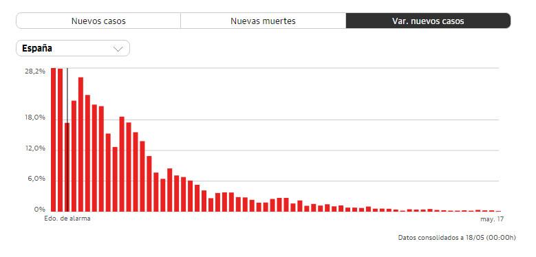diario-cuarentena-coronavirus-espana-17-mayo-2020
