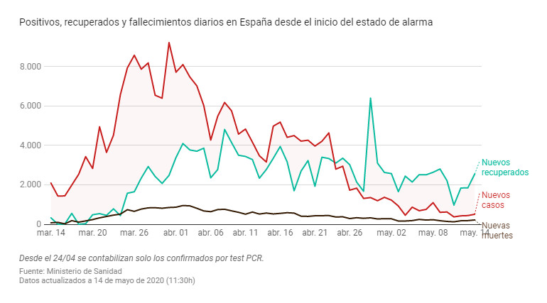 diario-cuarentena-espana-coronavirus-14-mayo-2020